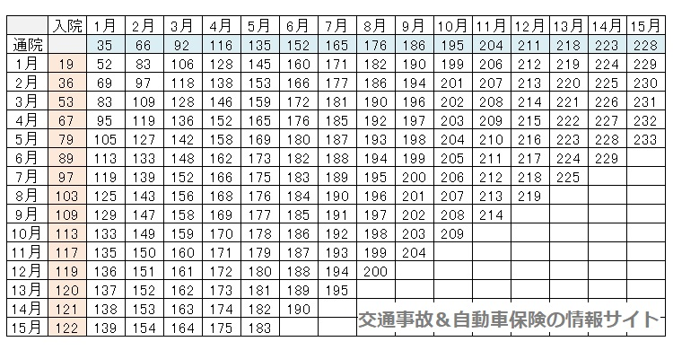 入通院慰謝料・赤本(別表Ⅱ)