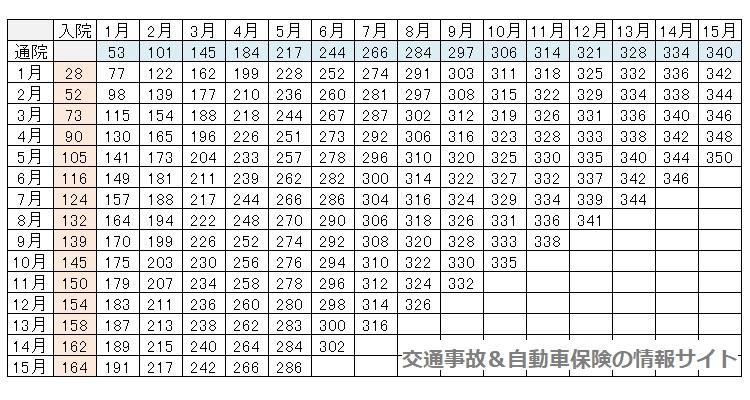 入通院慰謝料・赤本(別表Ⅰ)